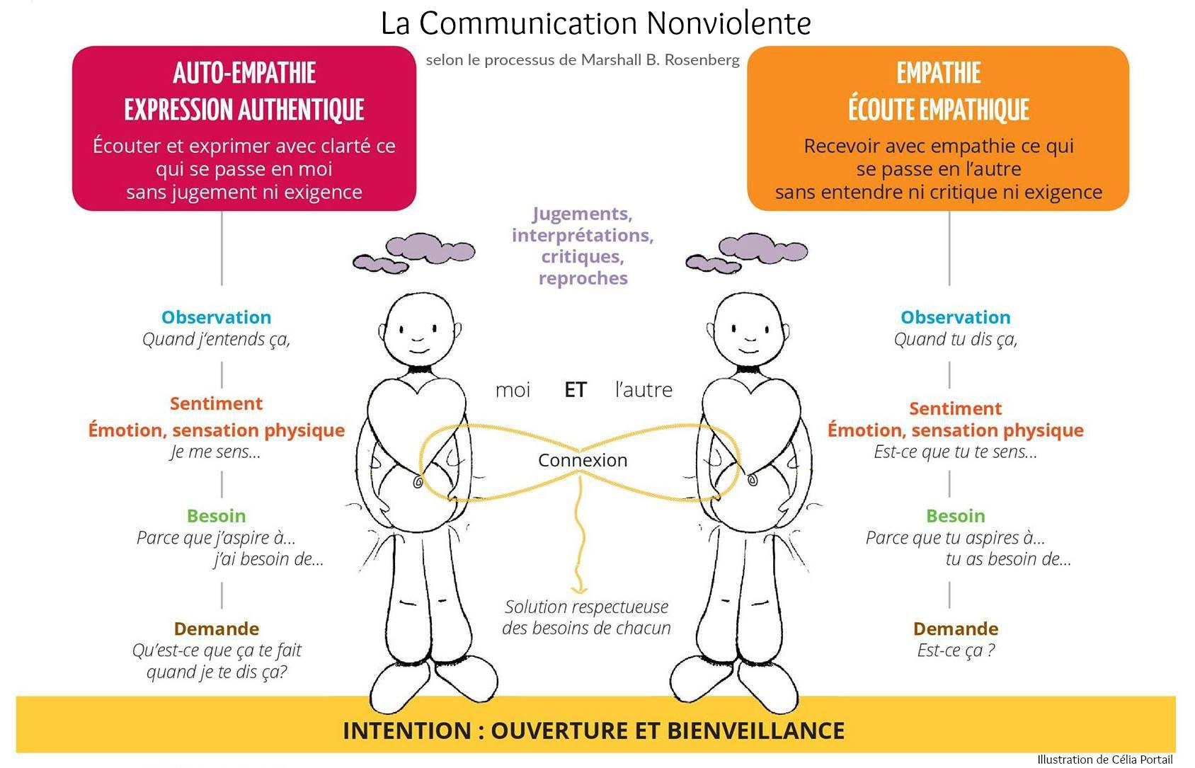 La communication non-violente